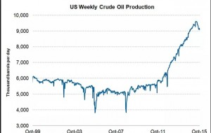 US weekly oil supply
