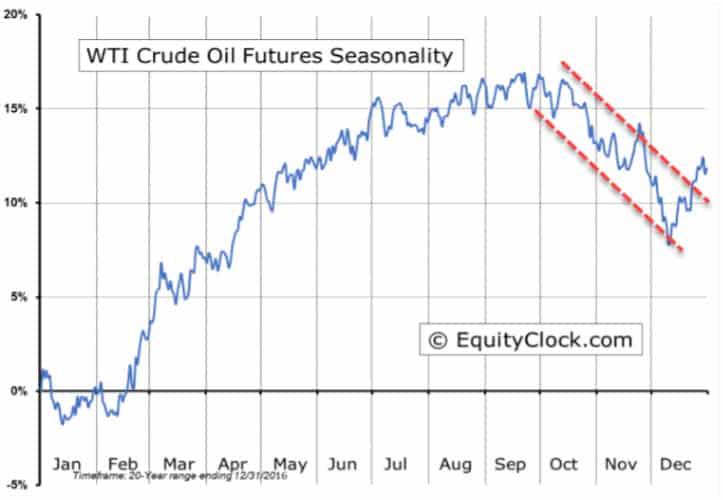 oilseasonality