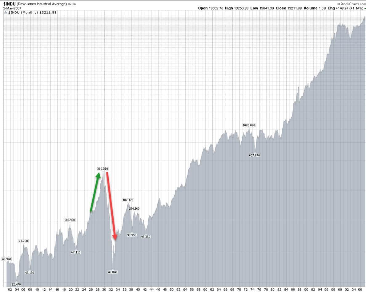 Dow_crash