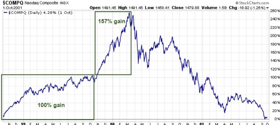 NASDAQ2000