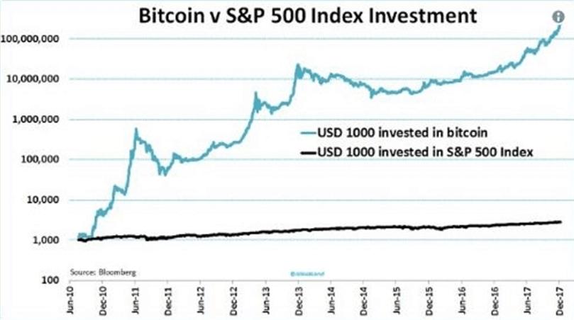 BitcoinvsS&P