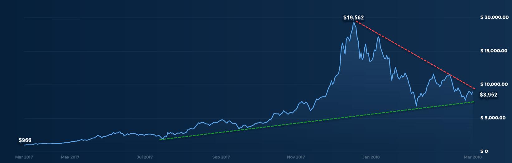 Bitcoin0325