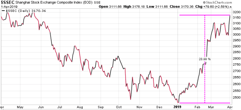 Potential big gains in Chinese stocks – The Trend Letter